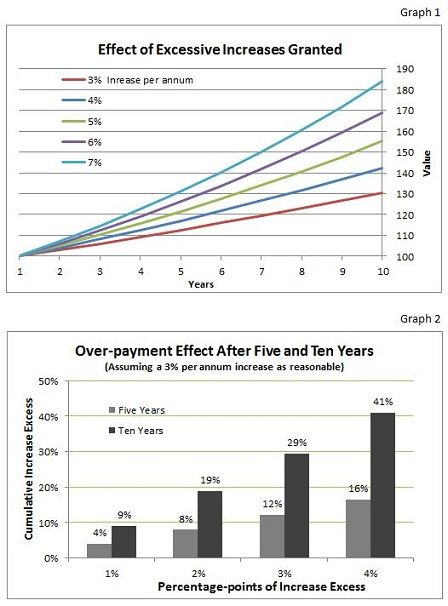 Long-term Contracts Graphs